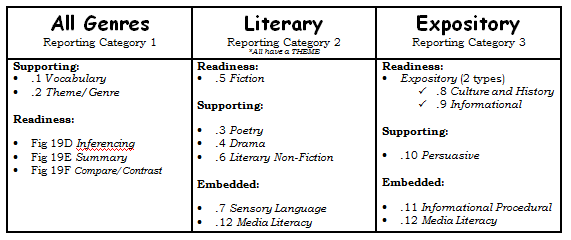 Divided into three reporting categories? (this example is for ...