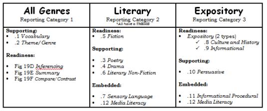 genre categories